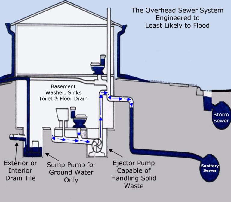 Why you have a mini-septic tank in your basement?